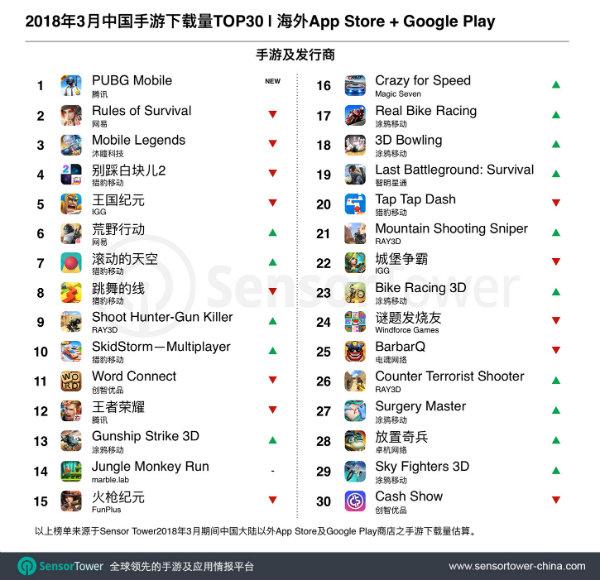 下载量排名TOP30:《PUBG Mobile》飞速走红大洋彼岸