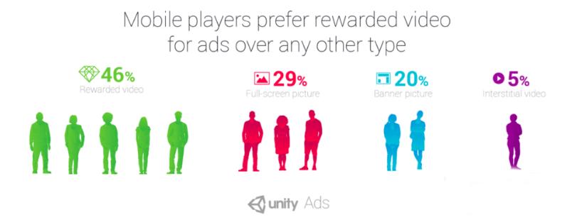 愿意接受视频广告的用户几乎达到了半数