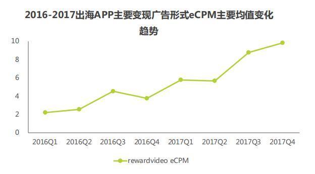 两年来激励视频广告的eCPM增长幅度极大