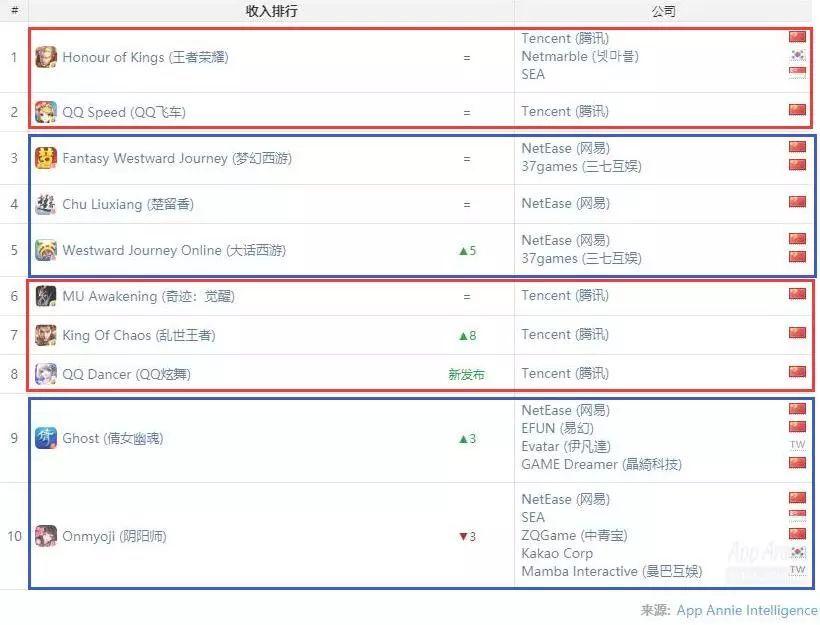 《FGO》跌出榜单,《QQ炫舞》强势上榜