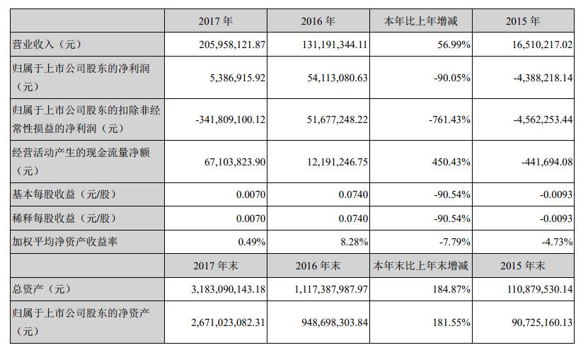 天潤數娛2017年營收2.06億元 游戲收入1.79億元