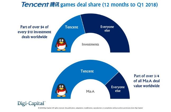 过去12个月游戏业投资并购总额近220亿美元 腾讯占大头