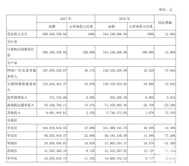 盛天网络2017总营收超3.88亿元 游戏营收5543万元