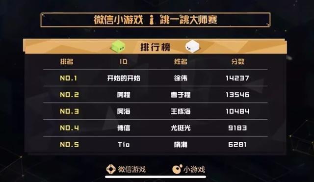 """首届""""跳一跳""""大师赛总冠军诞生 14237分获奖金10万"""