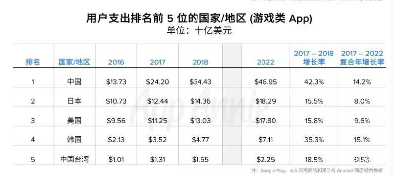 2018年中国手游市场规模将突破2000亿元大关