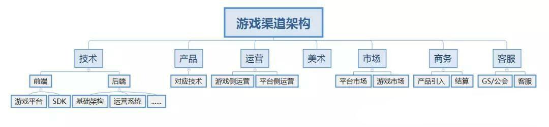 游戏渠道架构图