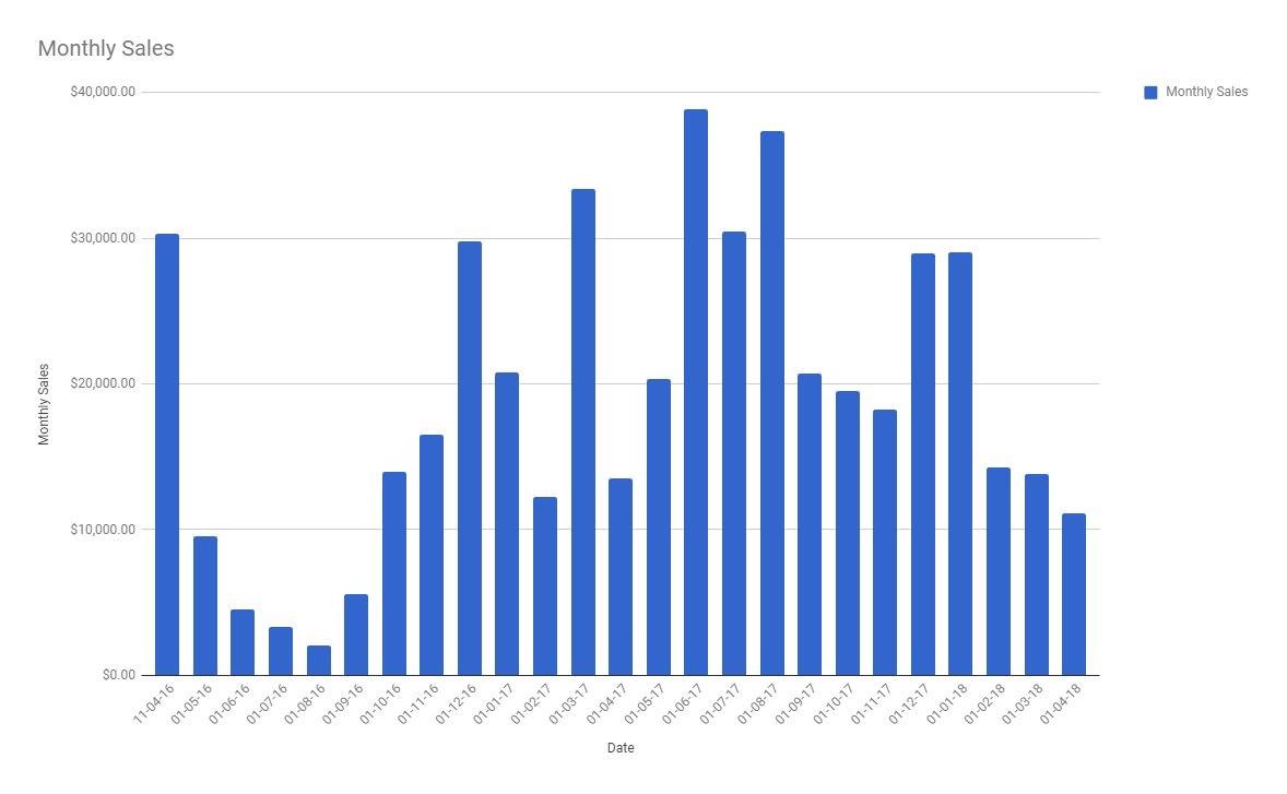 海外独立游戏开发者分享创业历程 三年半烧掉400万元