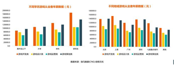 2017年中国游戏产业人才薪资报告