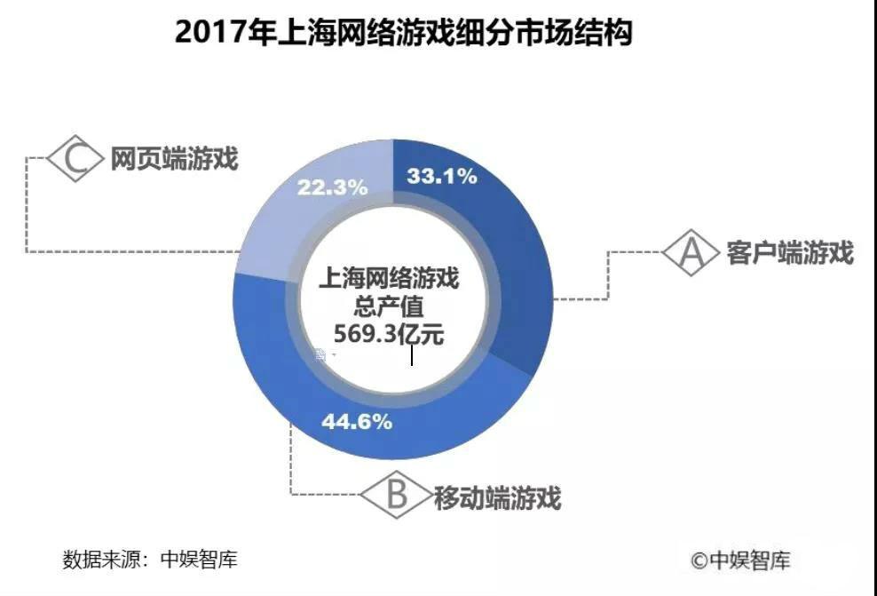 报告:2017上海游戏业产值569亿元占全国28.3% 企业1670家