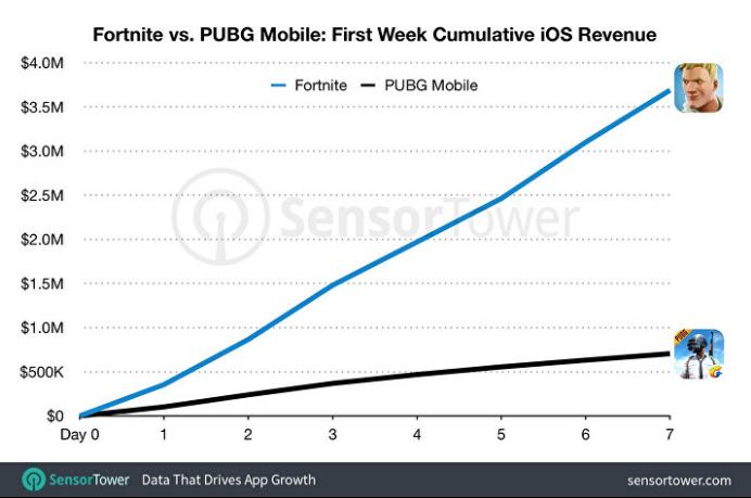 Q1手游报告:《王者荣耀》最吸金 《PUBG Mobile》下载量第一