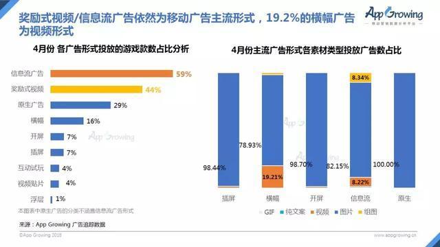 奖励式视频/信息流广告依然为主流移动广告形式,19.2%的横幅广告为视频形式