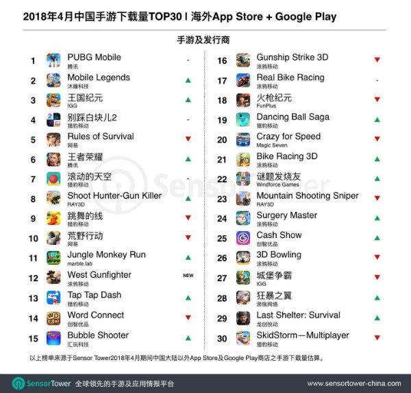 下载量排名TOP30:《PUBG Mobile》继续领头