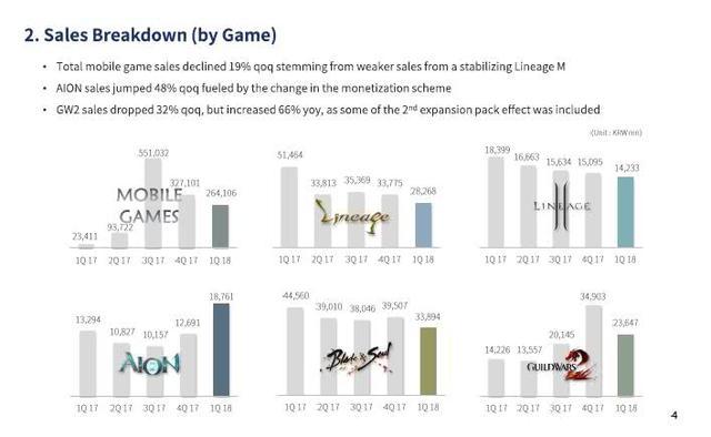 q1各游戏ip销售收入