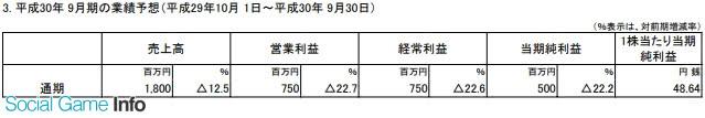 日本 Falcom公司公布了2018年9月的通期财报预想