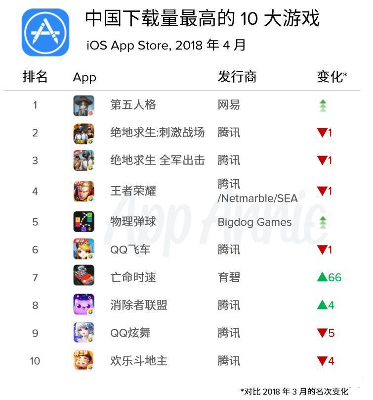 《第五人格》登顶中国区下载榜 腾讯网易仍平分收入前十