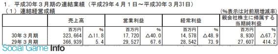 世嘉全年销售额3236亿日元 主机游戏销量1733万份