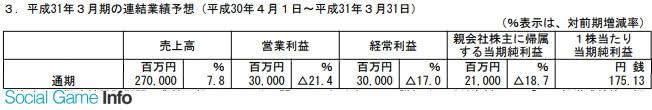 SE公布了2019年3月期通期财报(2018年4月1日至2019年3月31日)的累计连结财报