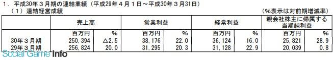 SE全年销售额2503亿日元 最终利润258亿日元