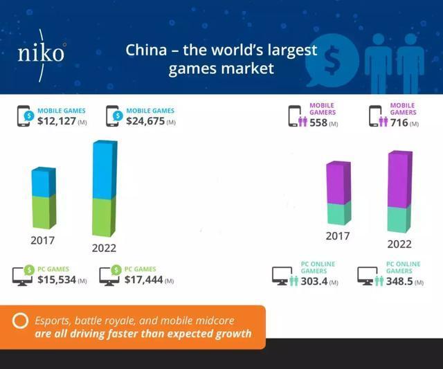 NIKO:2022年中国玩家将超10亿 游戏收入达420亿美元