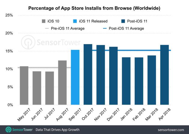 2017年5月-2018年4月,全球App Store中通过浏览下载应用占比