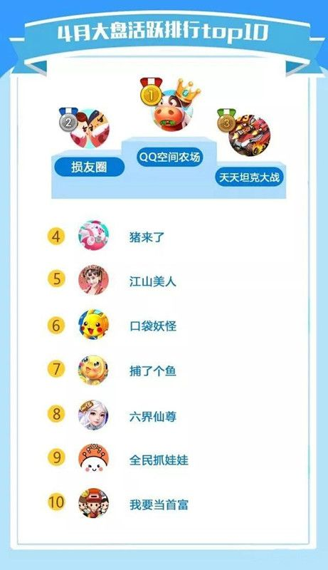 QQ空间玩吧的4月H5游戏产品数据