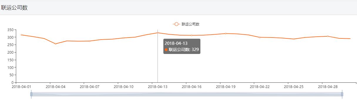 四月买量公司(主体)达330家,杭州悦玩投放量遥遥领先