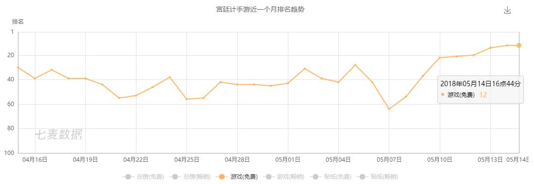 近期《宫廷计手游》在App Store也呈较为明显的上升趋势