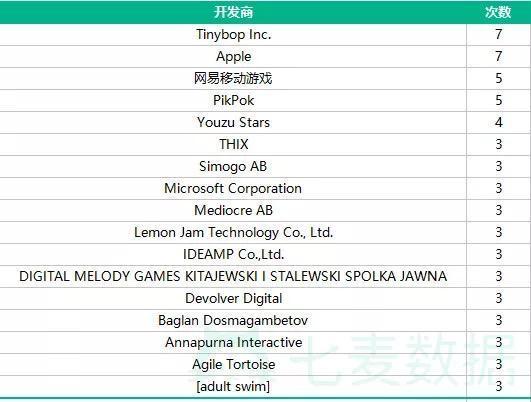 苹果应用获荐频繁 网易游戏位列第二