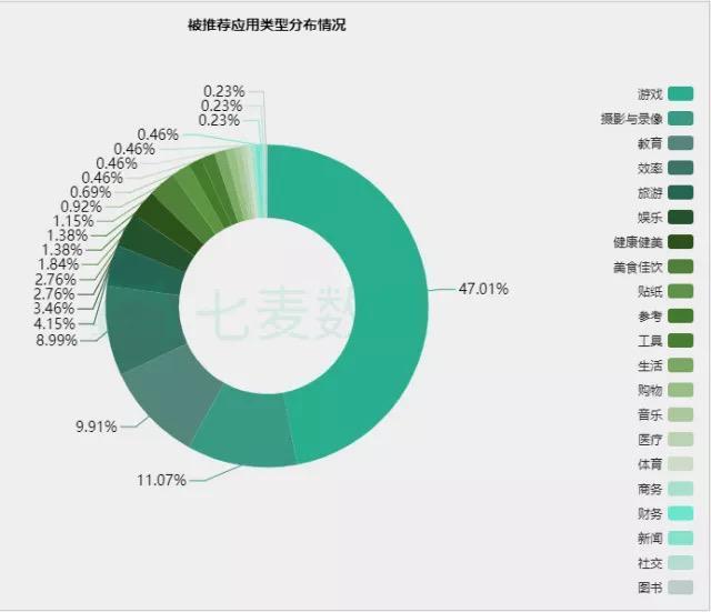 推荐类型分布广泛 游戏App占比近半