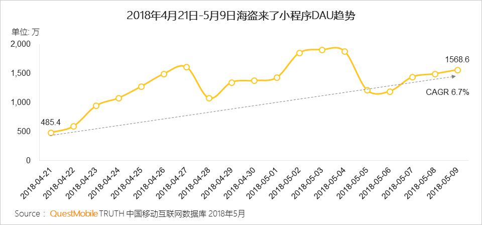 """爆款小游戏代表""""海盗来了""""日复合增长率高达6.7%"""