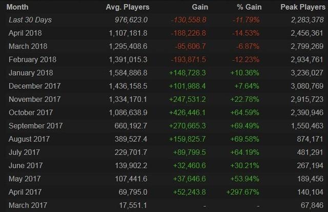 《绝地求生》Steam月均玩家数已跌破百万大关