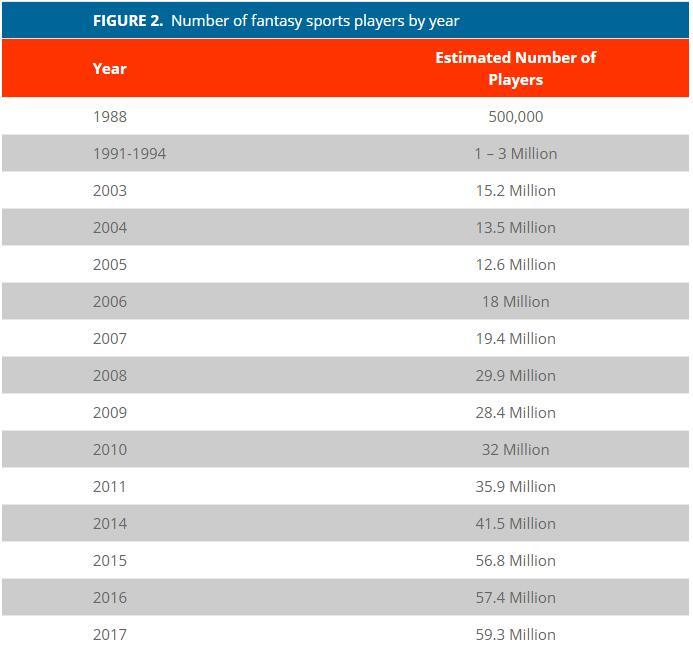 1988-2017 年美国和加拿大的梦幻体育游戏玩家数量