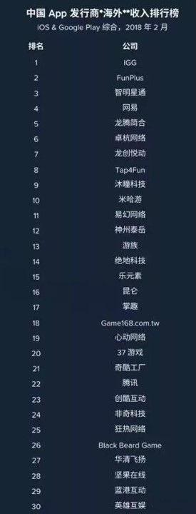 2月中国发行商出海收入榜
