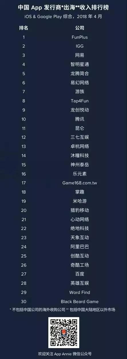 2018年4月中国APP发行商出海收入榜单