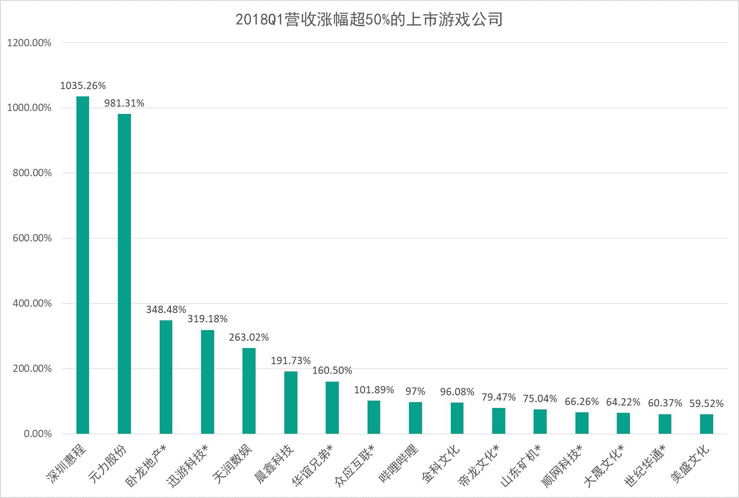 """16家公司收入涨幅超50%,大多是收购游戏企业作为""""现金牛"""""""