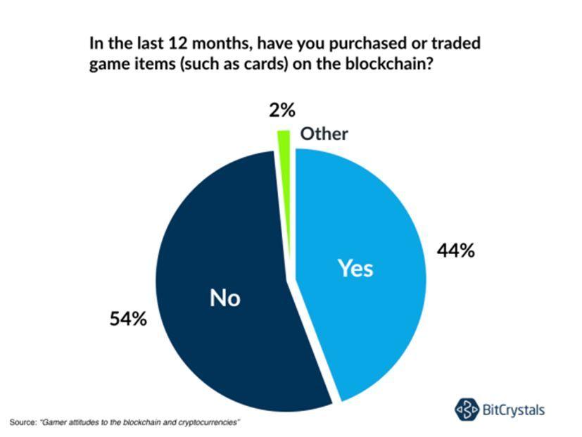 某款区块链游戏的46%玩家曾用区块链进行交易