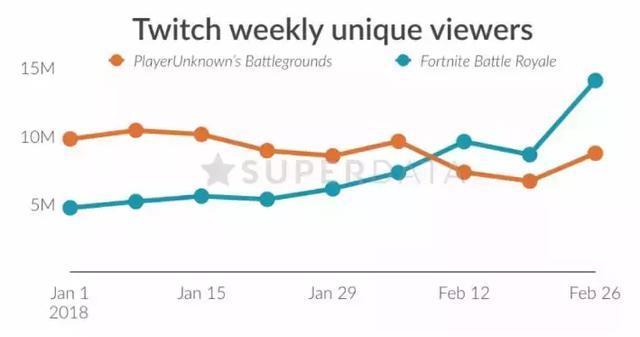 Twitch每周观看人数:《绝地求生》VS《堡垒之夜》