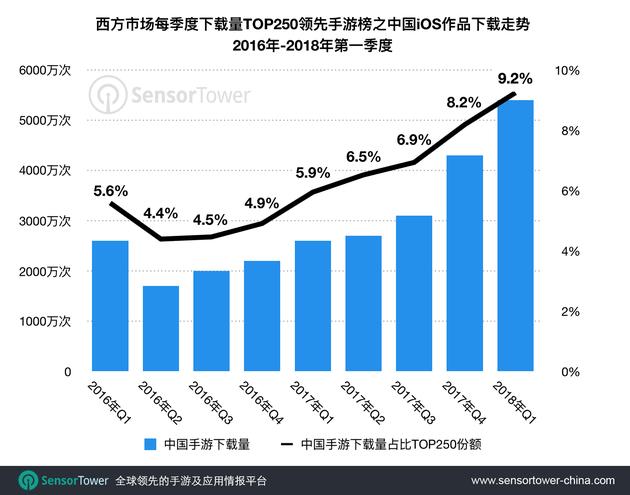 国产手游下载量增速为整个西方市场的三倍,Q1市场份额直逼10%