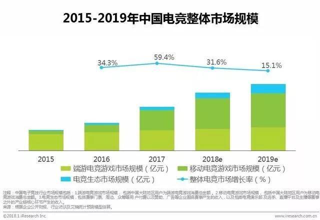 电竞产业市场规模