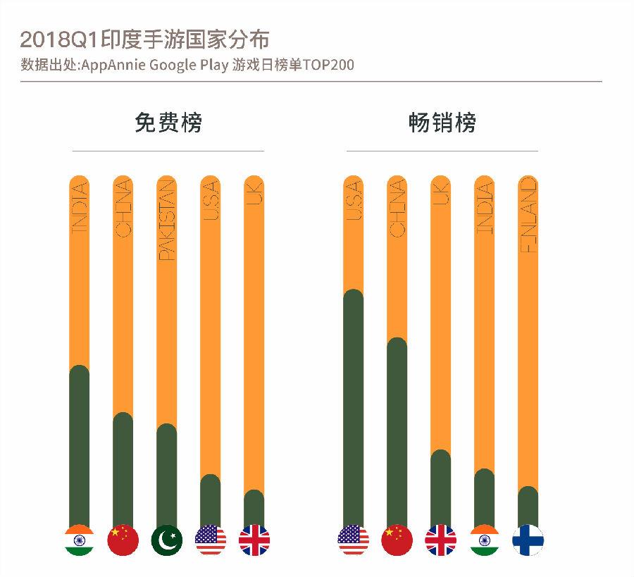 中国系印度海外输入最大市场 印本土移动电竞市场未来可期