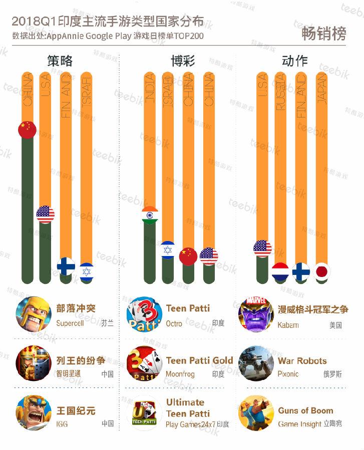 赛车游戏主导免费下载市场 重度游戏市场日渐成熟