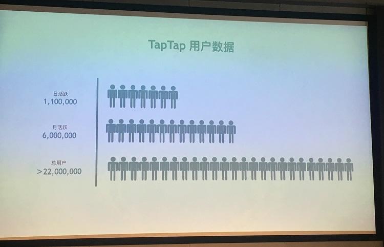 TapTap日活已经110万、月活600万