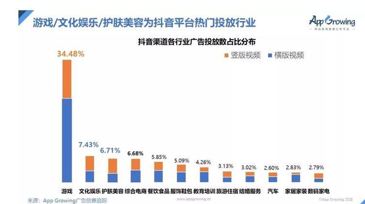游戏行业广告数投放占比高达34.48%