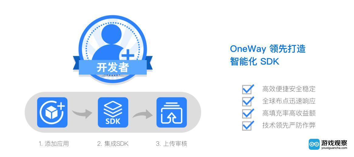 2018ChinaJoy开幕在即 Oneway共享流量变现新蓝海