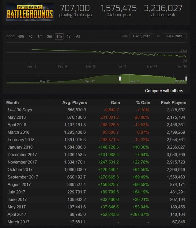 《绝地求生》要凉? Steam月平均在线玩家跌去一半