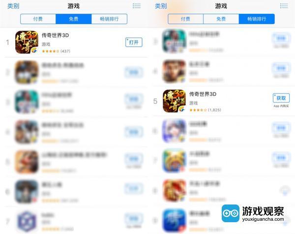 《传奇世界3D》揽获iOS游戏免费榜榜首、总榜第二