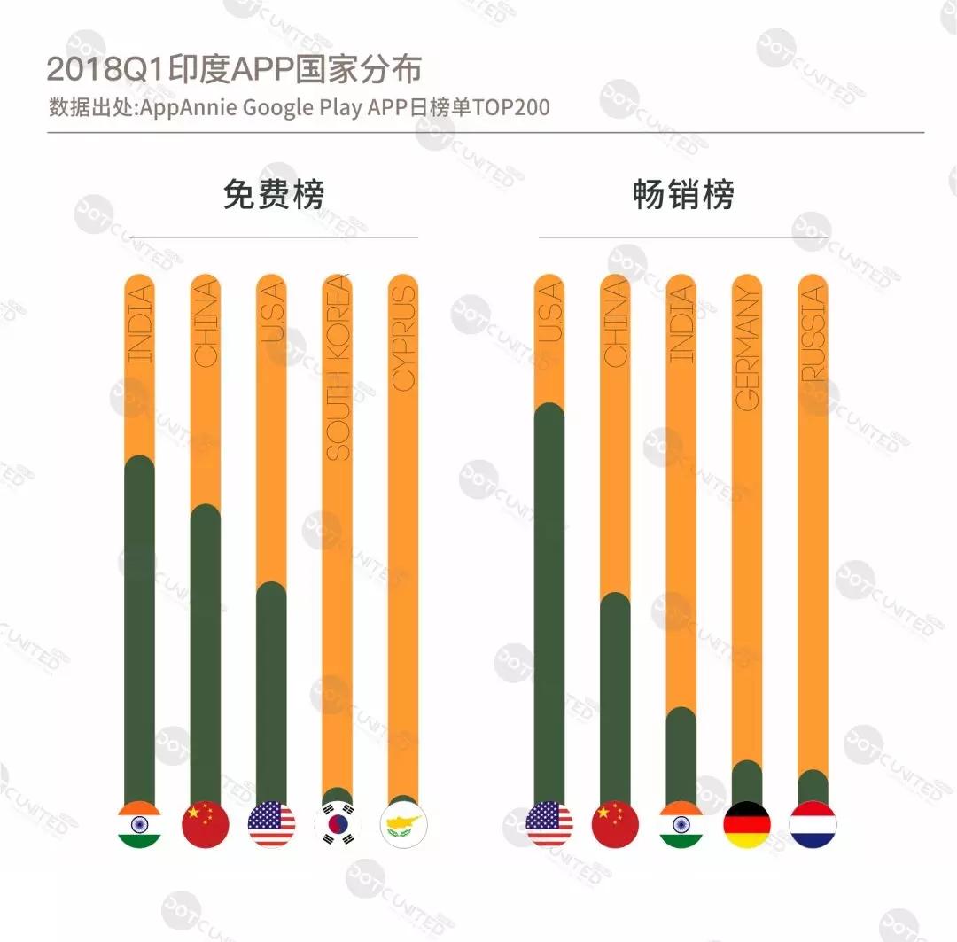 中美为印度主要海外输入市场  中国社交视频 APP 备受追捧