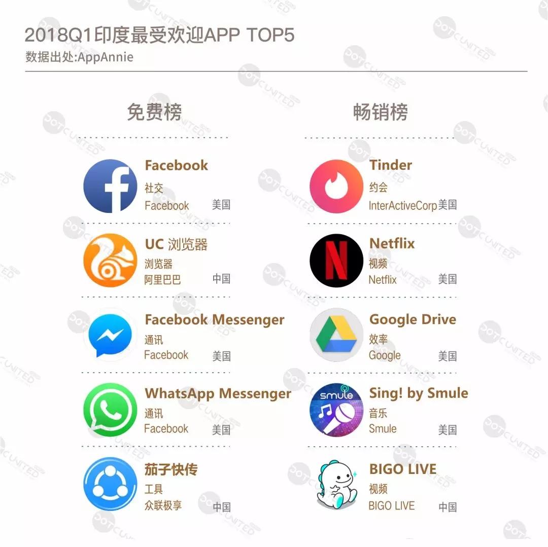 印度用户偏好社交产品  美国中国 APP 霸占头部榜单