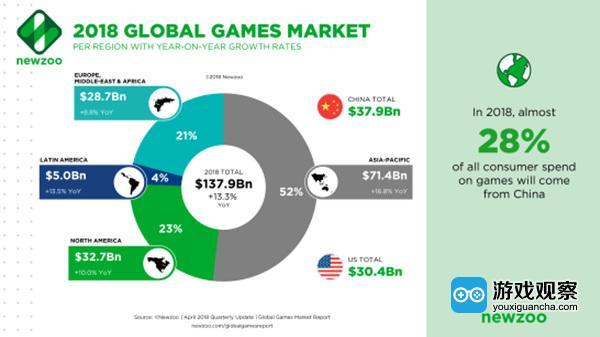 Newzoo预测2018年中国游戏市场继续稳居第一