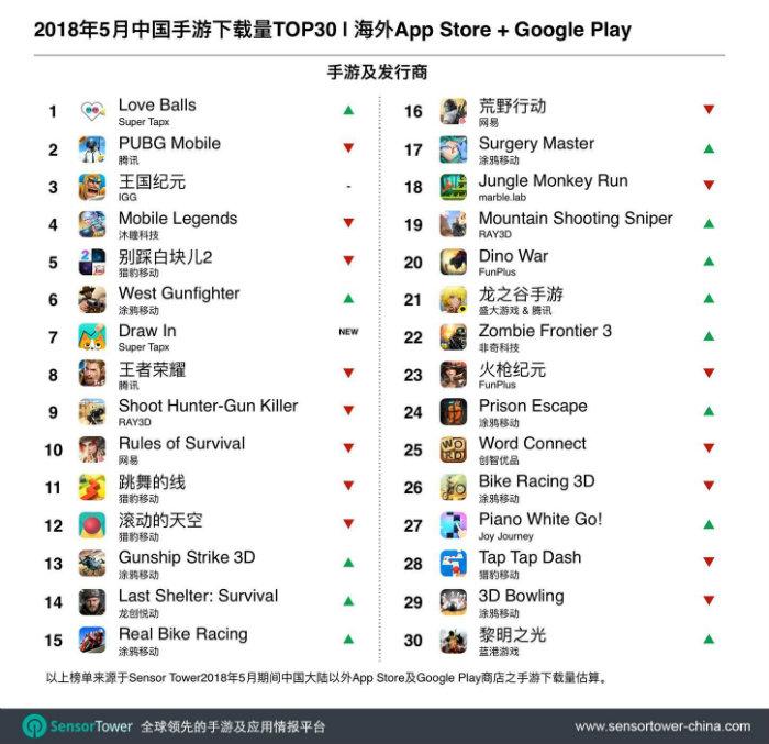 下载量排名TOP30:Super Tapx两部休闲小游戏打入前十强,《Love Balls》第一